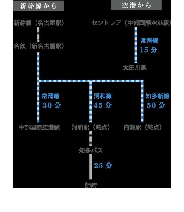 電車でのアクセス方法